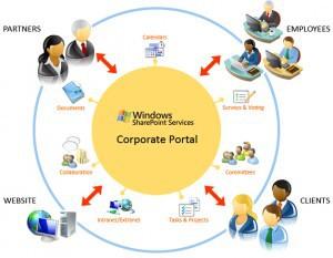 Microsoft-SharePoint-300x233